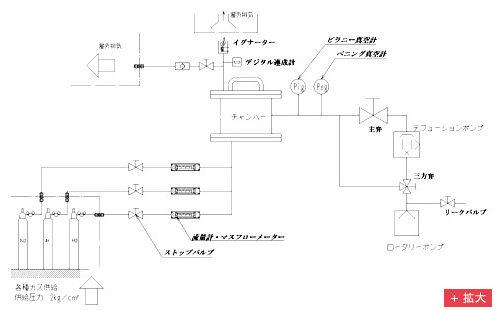 ガス真空排気フロー図
