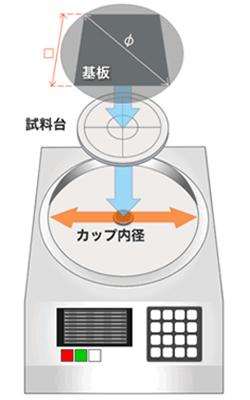 スピンコーター カップ内径と基板サイズ